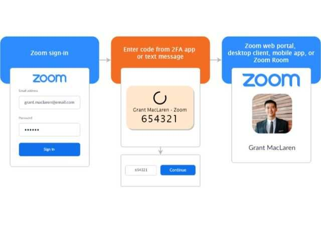 Zoom Adds Two-Factor Authentication for Enhanced Account Security
