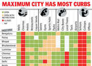 Covid: Bengaluru is most 'open'; Mumbai has maximum curbs