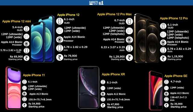 Apple's current iPhone menu: Price, specs and more
