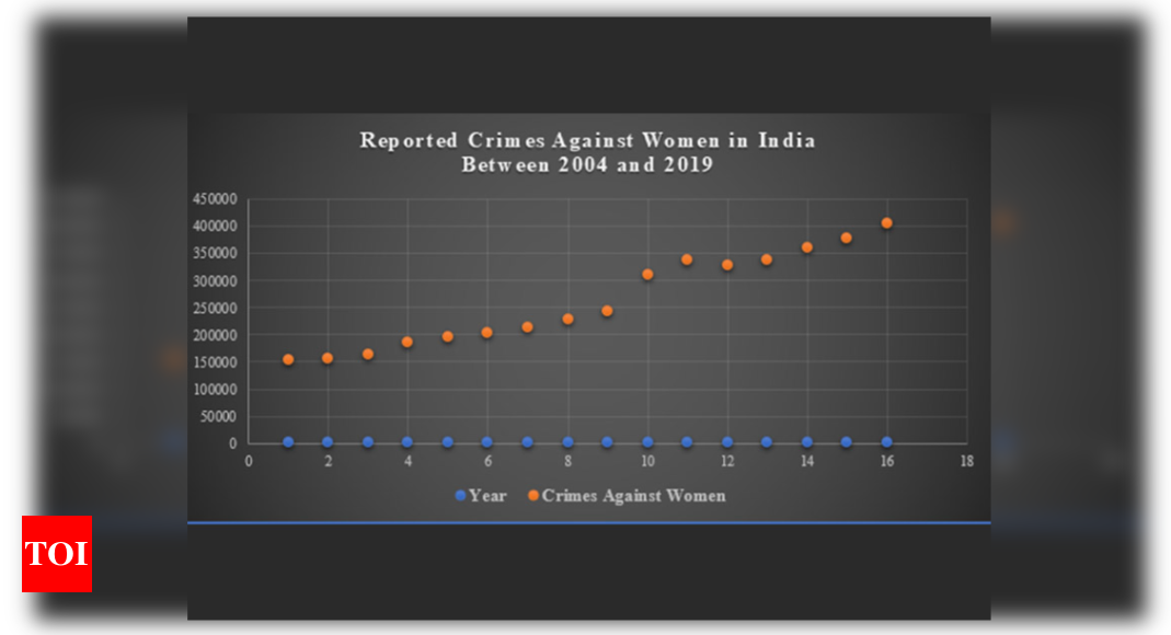 Will there ever be a vaccine to shield women from gender crimes? – Times of India