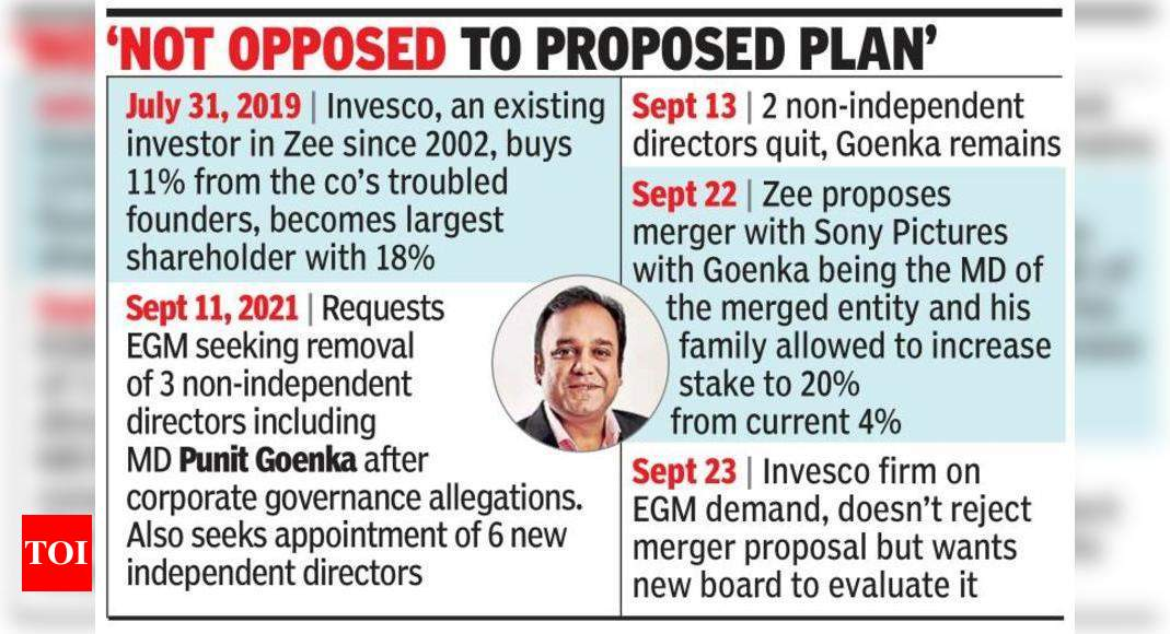 Zee's 18% owner wants new board to review Sony merger