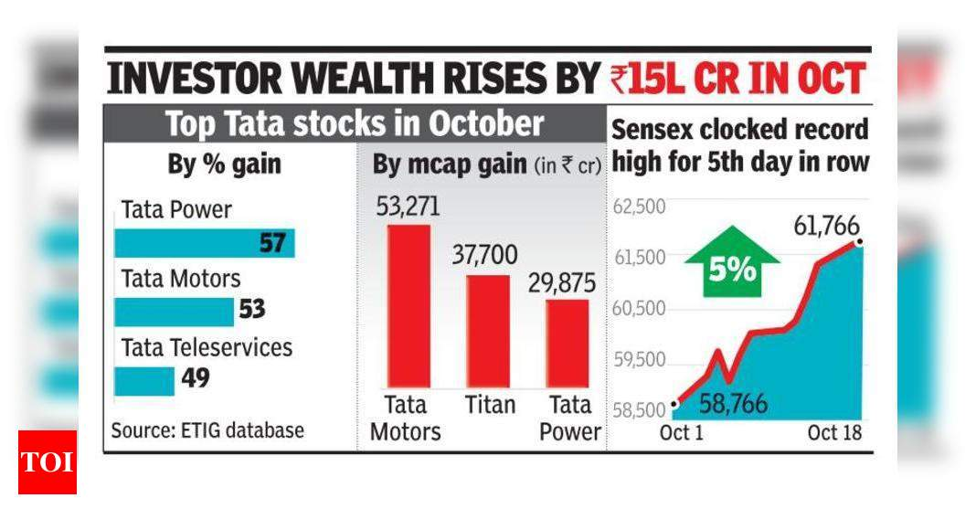 Sensex up for 7th day, nears 62k