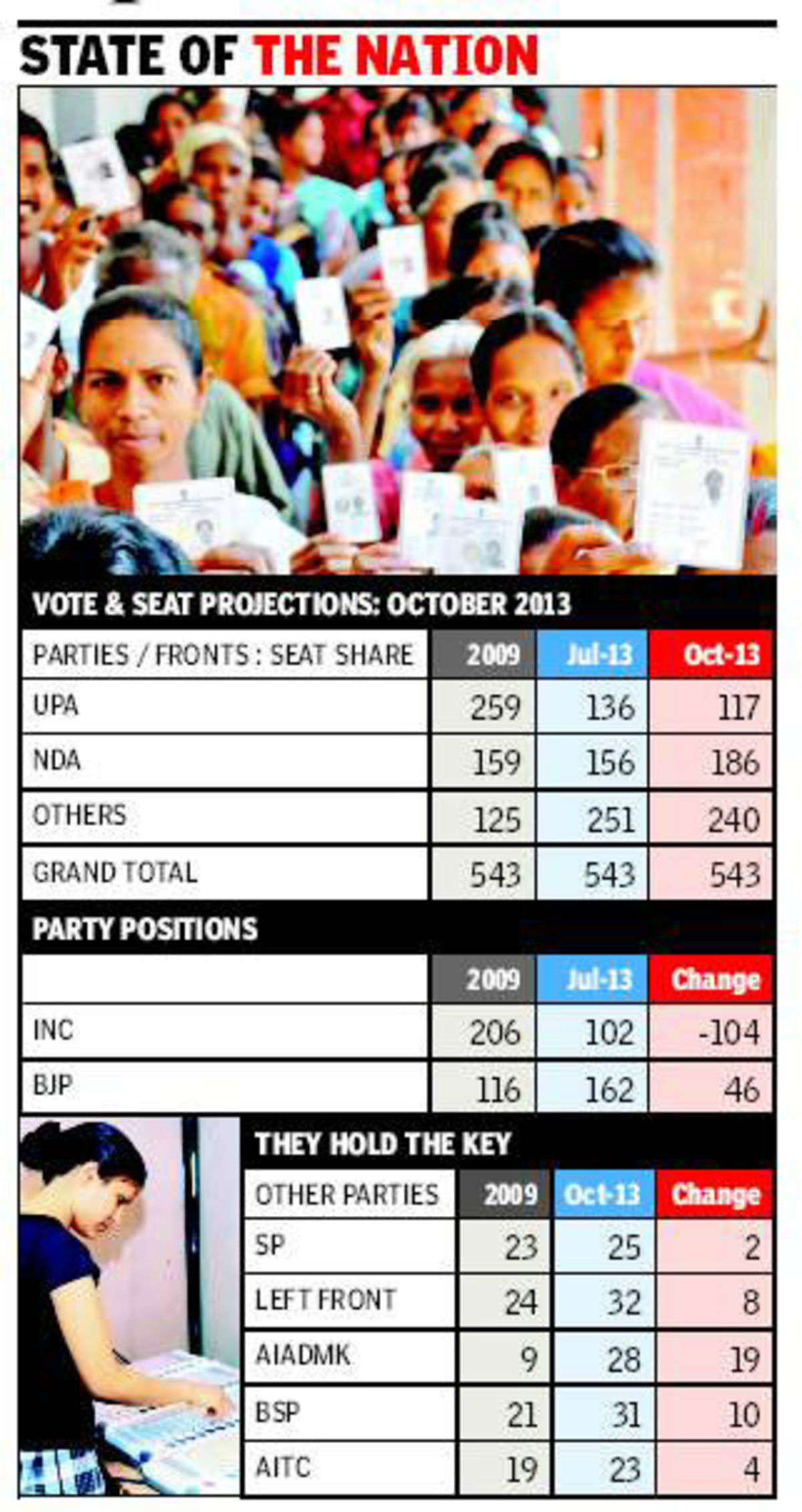 BJP to be single largest party in 2014 Lok Sabha election