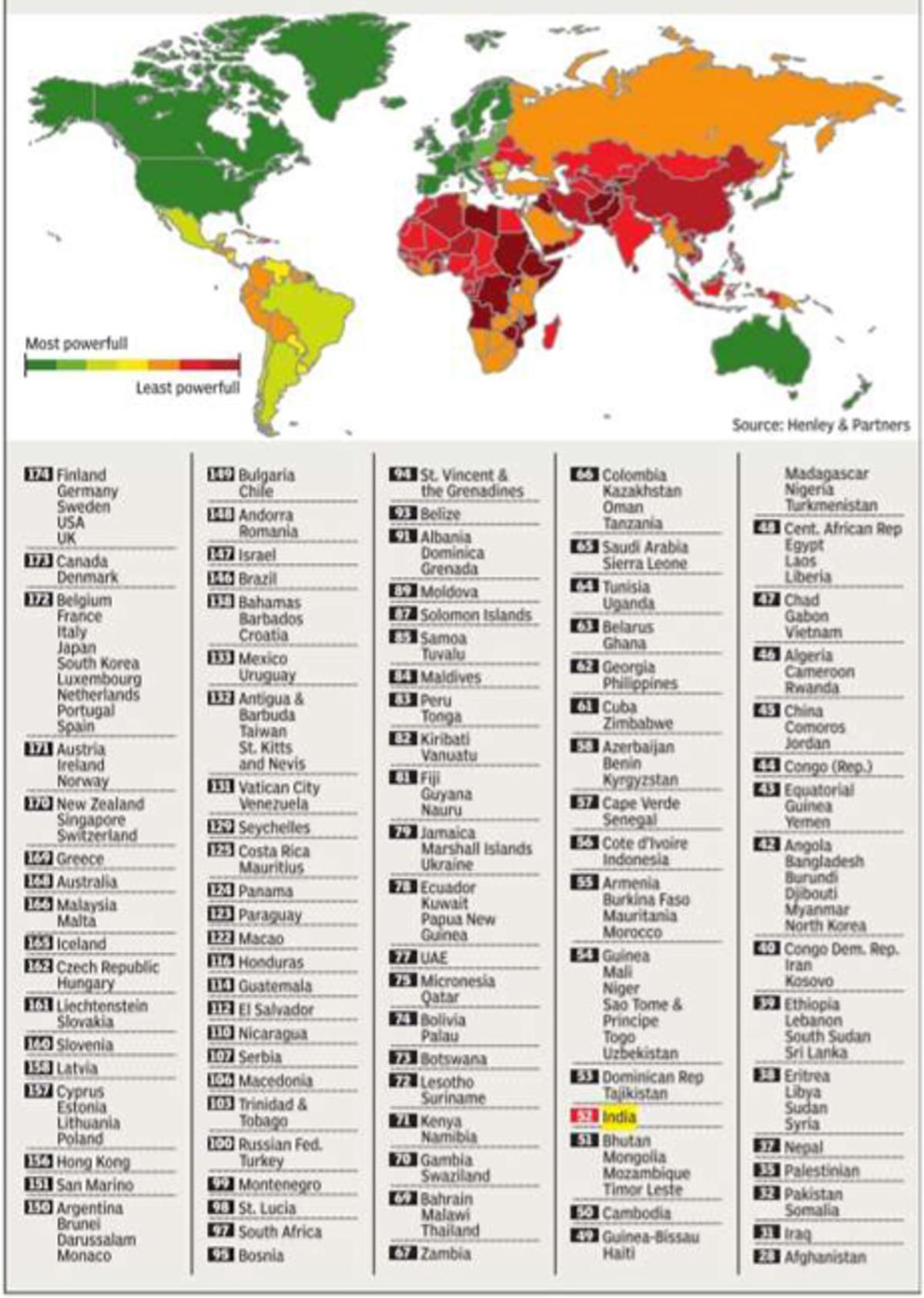 Statoistics: How powerful is your passport | India News