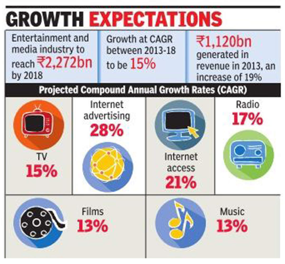 Indian entertainment industry to be worth 2,272 billion by 2018
