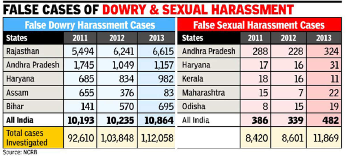 Image result for false dowry case