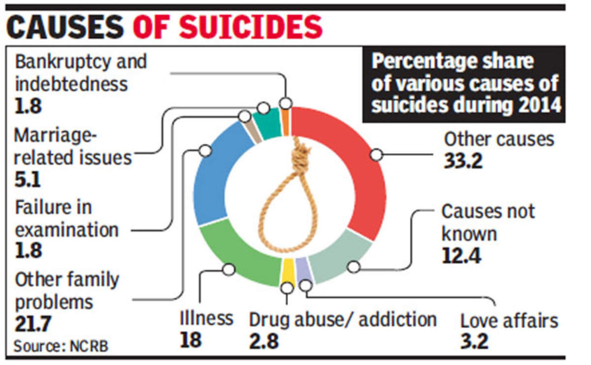 Health problems second largest cause of suicides in India