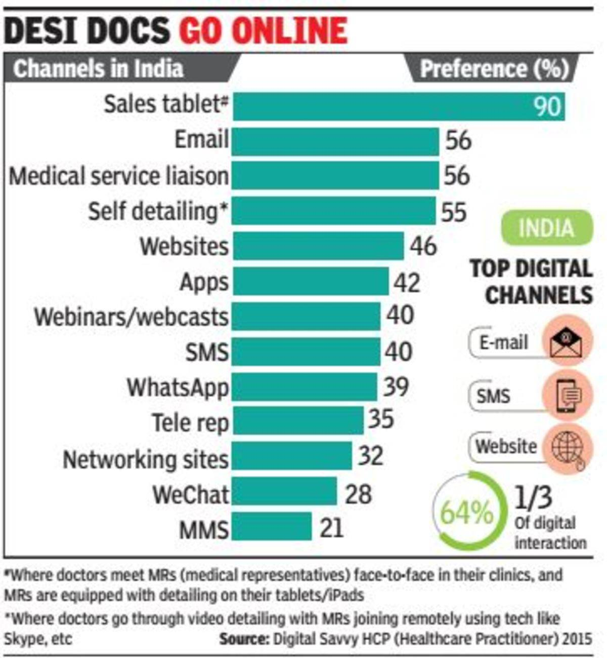 Most doctors now prefer digital interaction' | India News