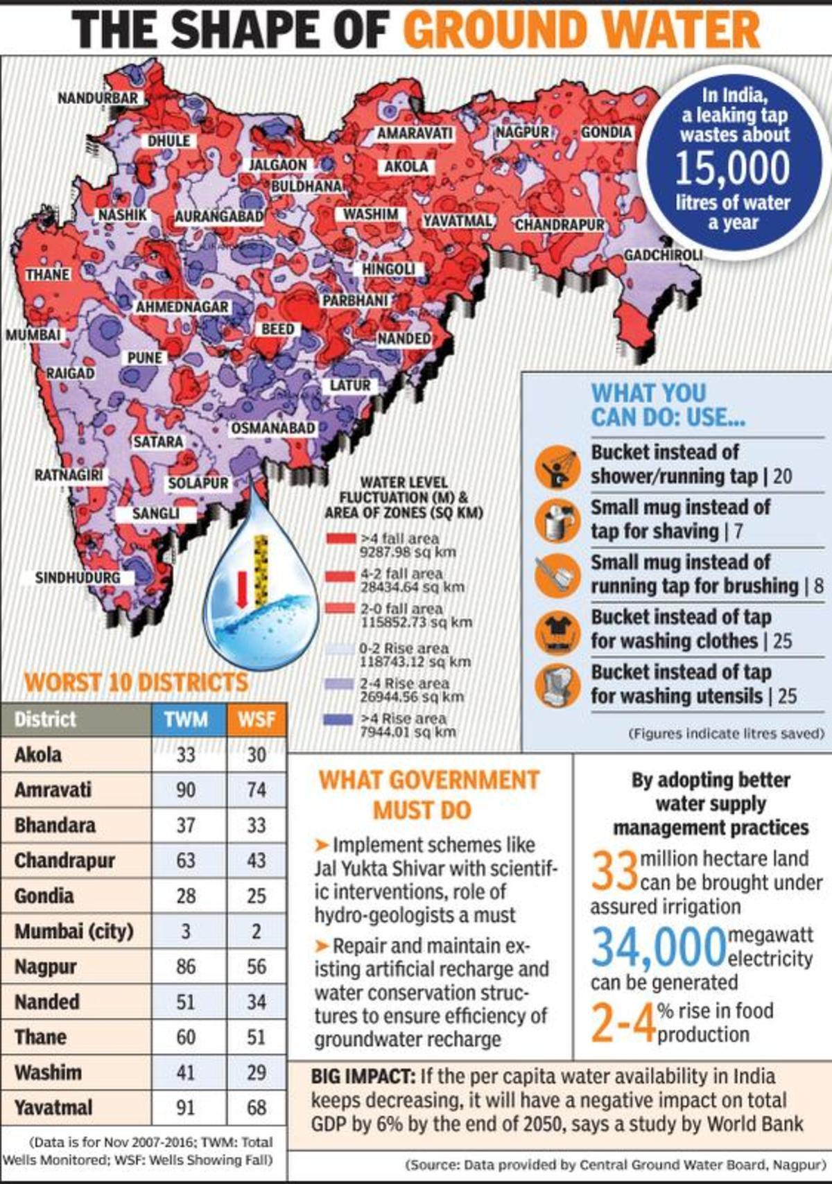 Groundwater level falling in almost 50% area of Maharashtra | Nagpur ...