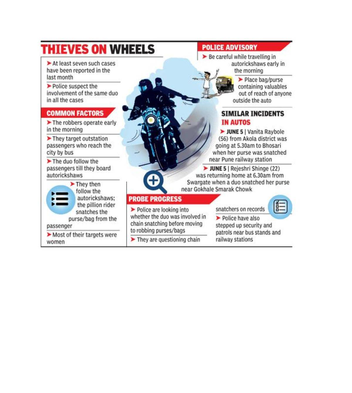 Bike-borne duo strikes again, snatches bag with Rs 1 13 Lakh