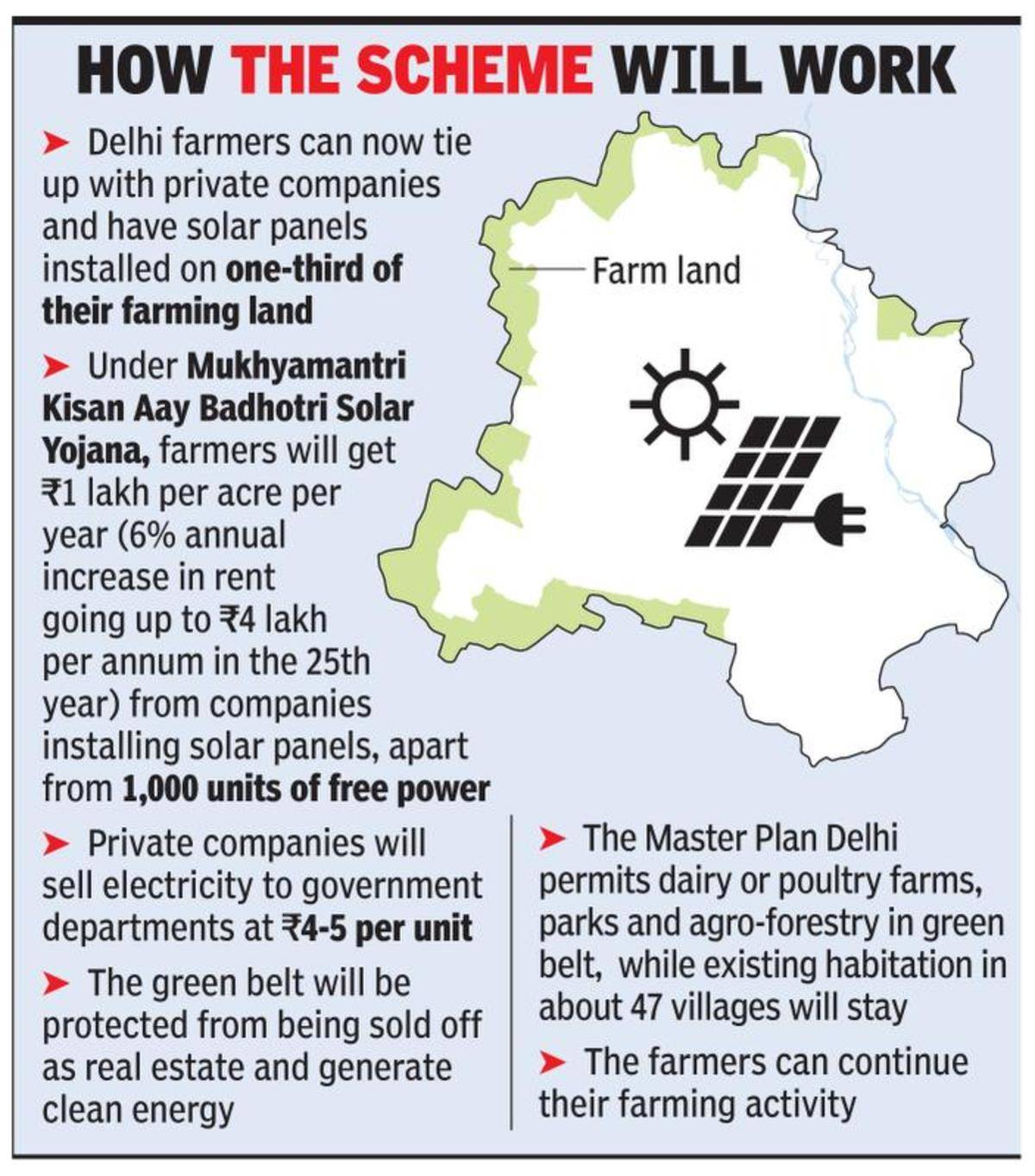 How solar scheme will empower farmers | Delhi News - Times of India