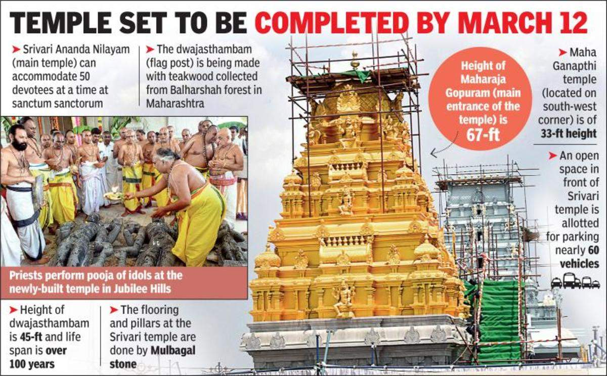 Lord Venkateswara abode in Hyd: City to have 2nd Tirumala temple in