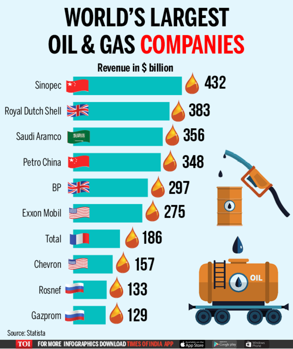 Infographic: Top 10 largest oil and gas companies in the world ...